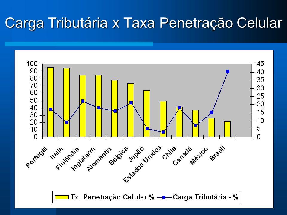 Carga Tributária x Taxa Penetração Celular