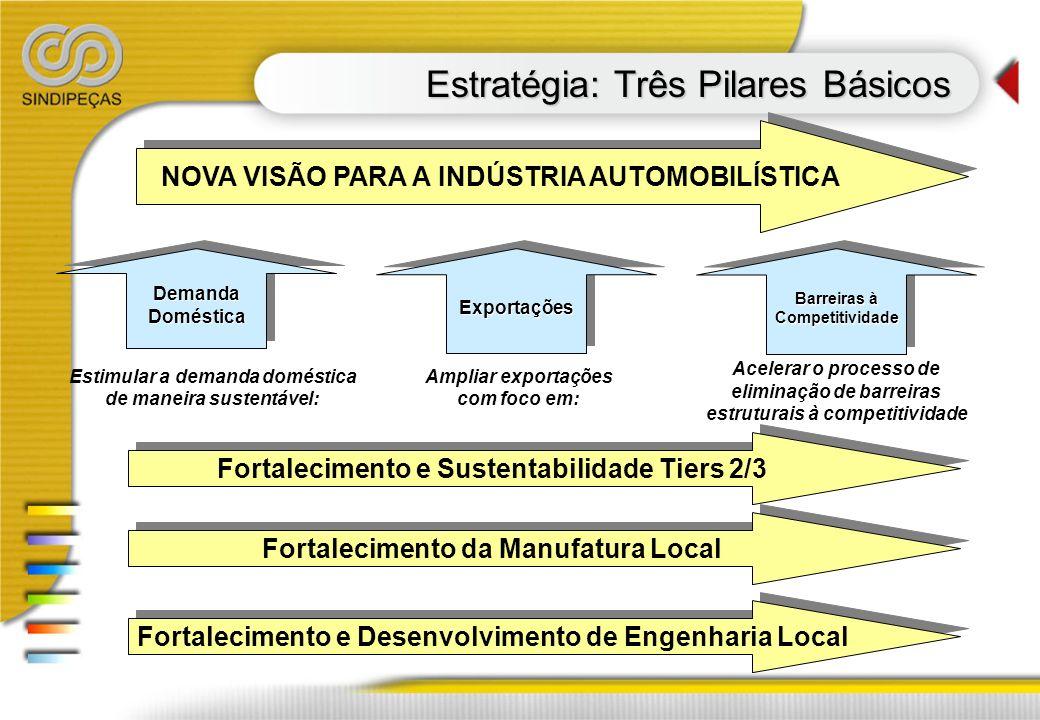 Estratégia: Três Pilares Básicos