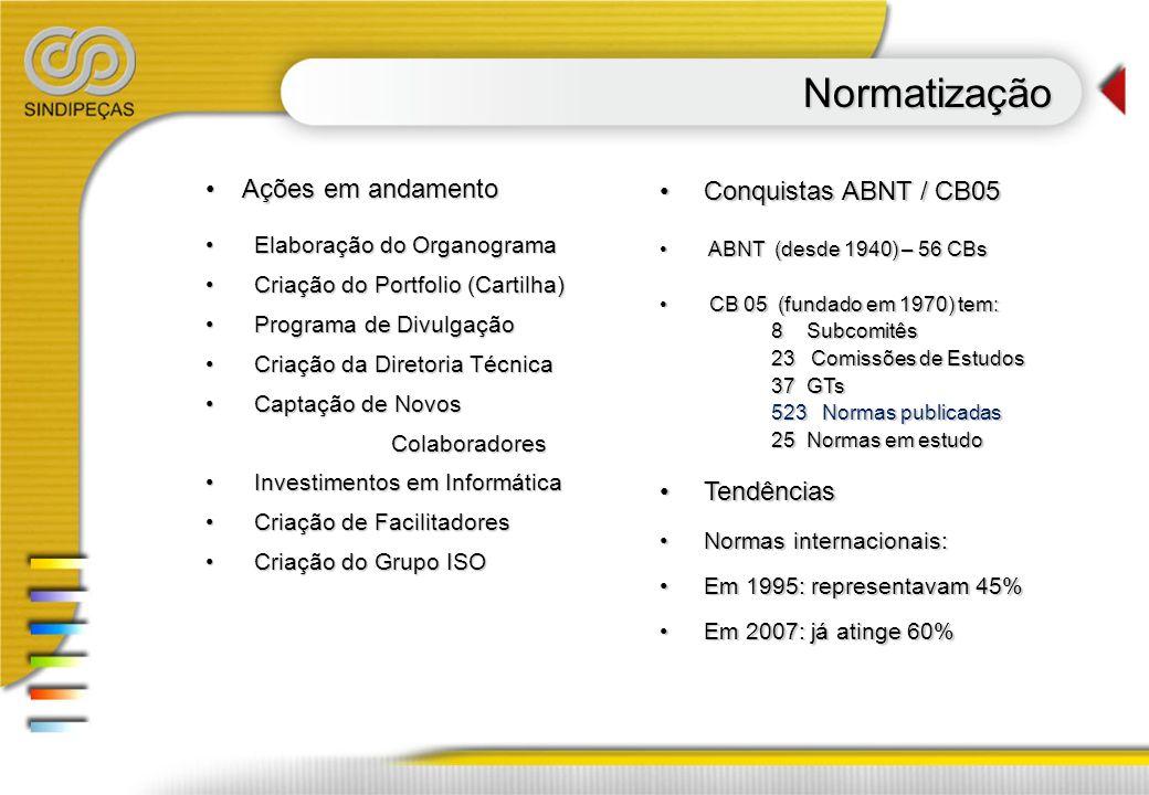 Normatização Conquistas ABNT / CB05 Ações em andamento Tendências