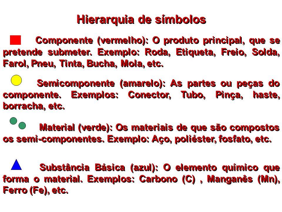 Hierarquia de símbolos