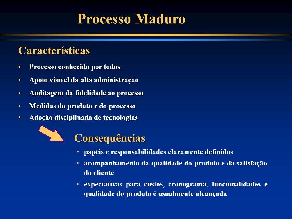 Processo Maduro Características Consequências