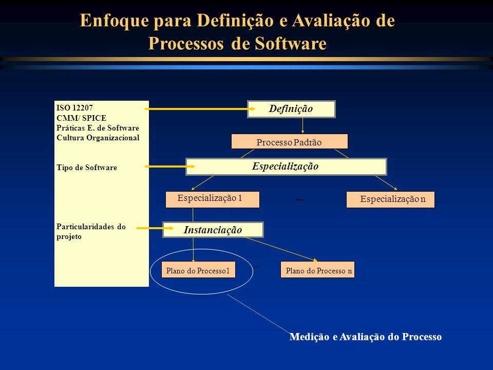 Enfoque para Definição e Avaliação de Processos de Software
