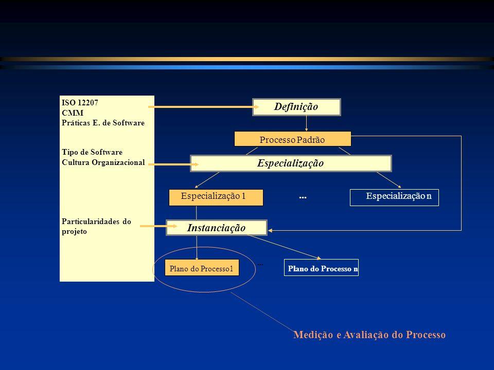 Definição Especialização Instanciação