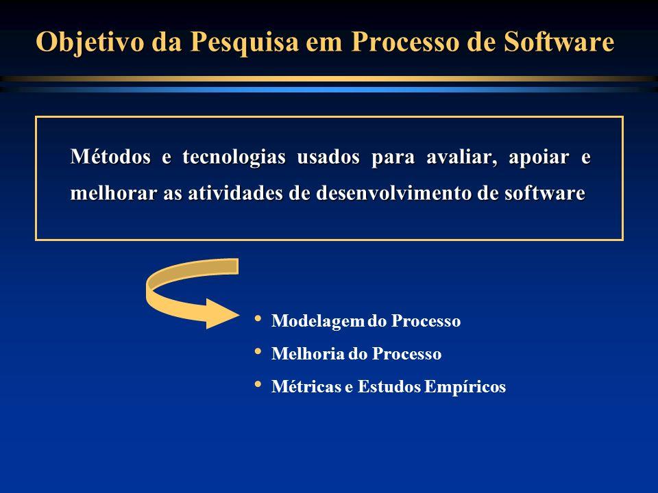 Objetivo da Pesquisa em Processo de Software