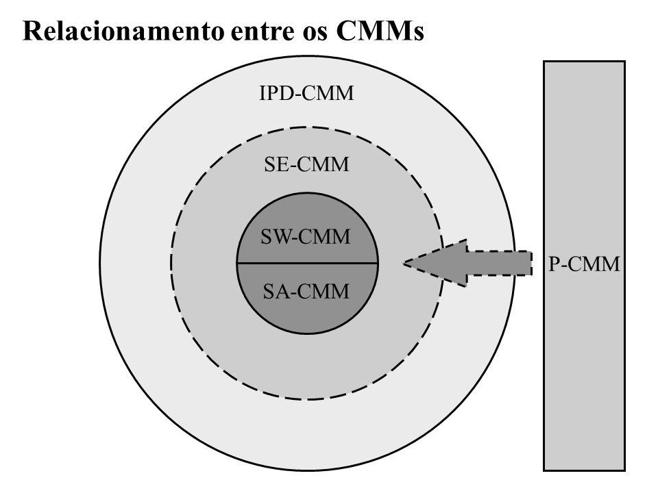 Relacionamento entre os CMMs