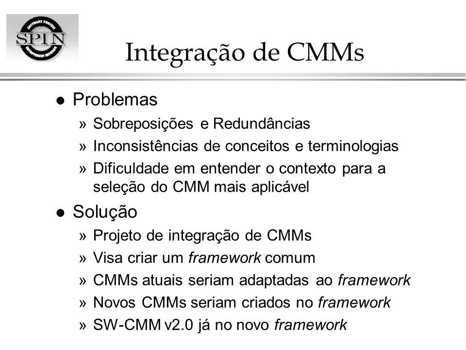 Integração de CMMs Problemas Solução Sobreposições e Redundâncias