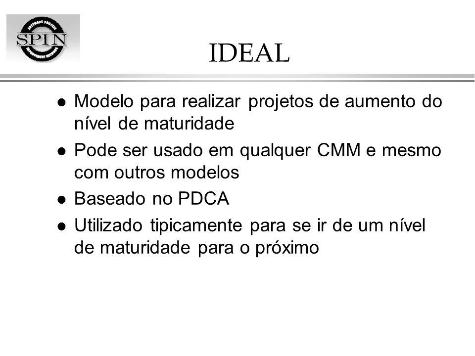IDEAL Modelo para realizar projetos de aumento do nível de maturidade
