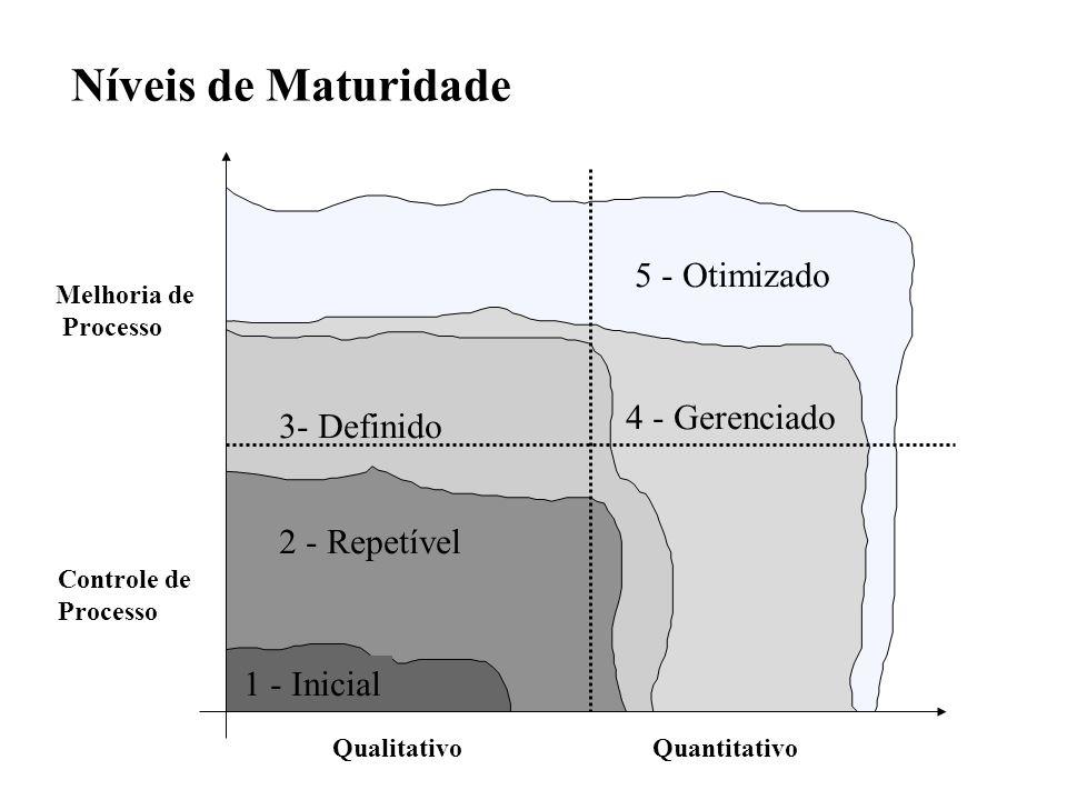 Níveis de Maturidade 5 - Otimizado 4 - Gerenciado 3- Definido