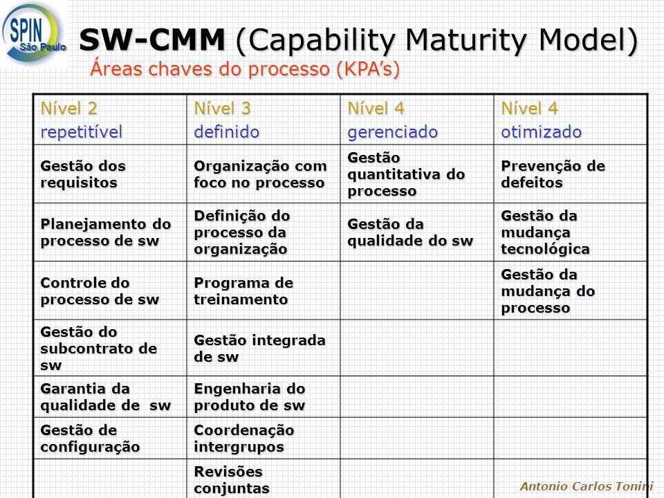 SW-CMM (Capability Maturity Model)