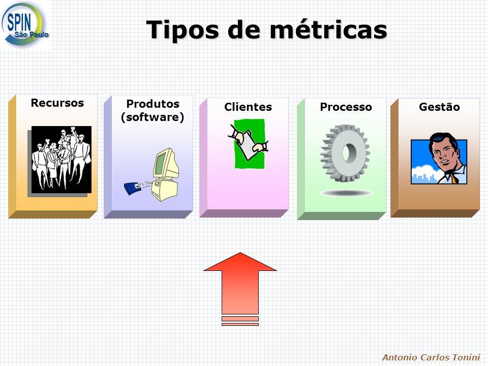 Tipos de métricas Recursos Processo Produtos (software) Clientes