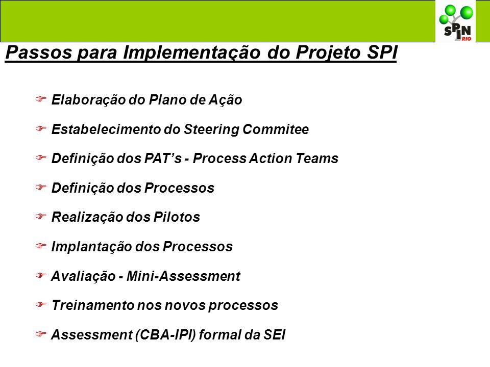 Passos para Implementação do Projeto SPI