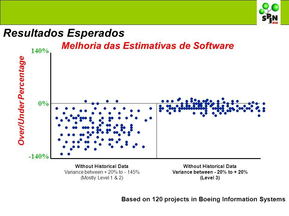 Resultados Esperados Melhoria das Estimativas de Software
