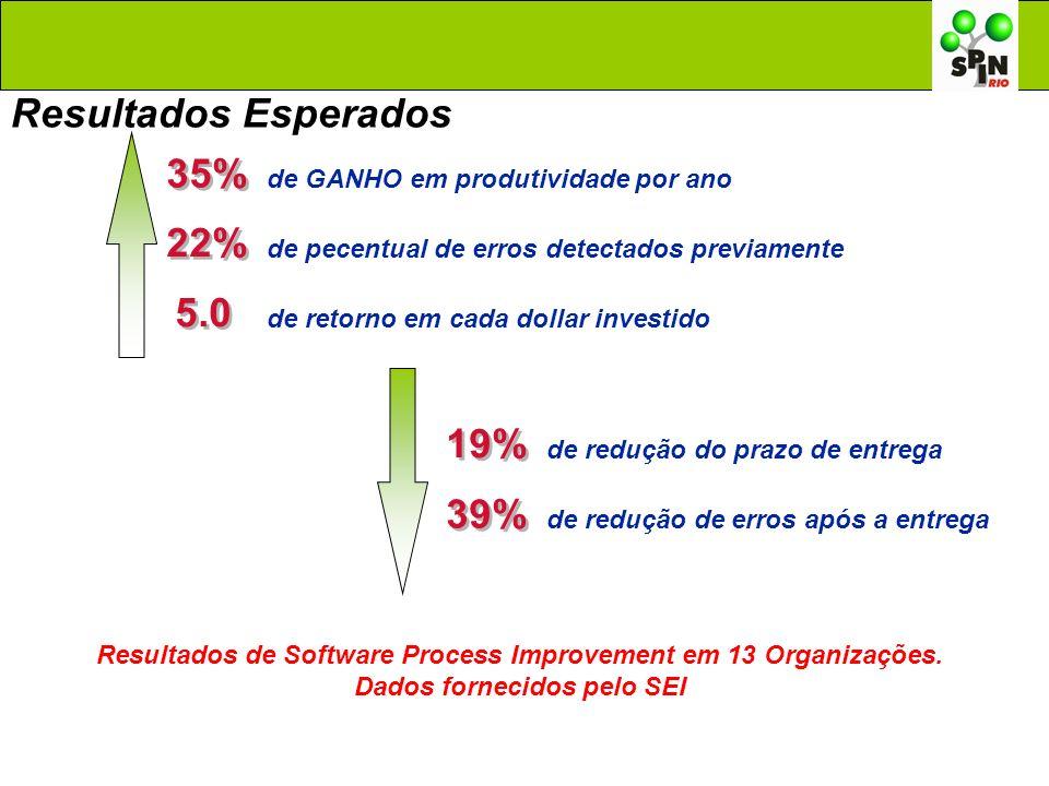 Resultados Esperados 35% 22% 5.0 19% 39%