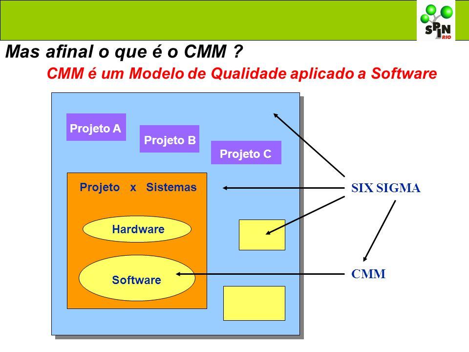 CMM é um Modelo de Qualidade aplicado a Software
