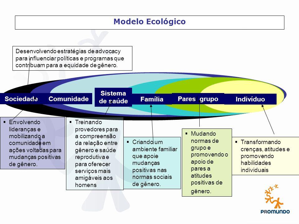 Modelo Ecológico Sistema de saúde Sociedade Comunidade Família