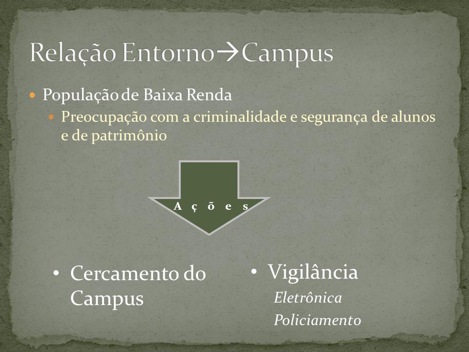 Relação EntornoCampus