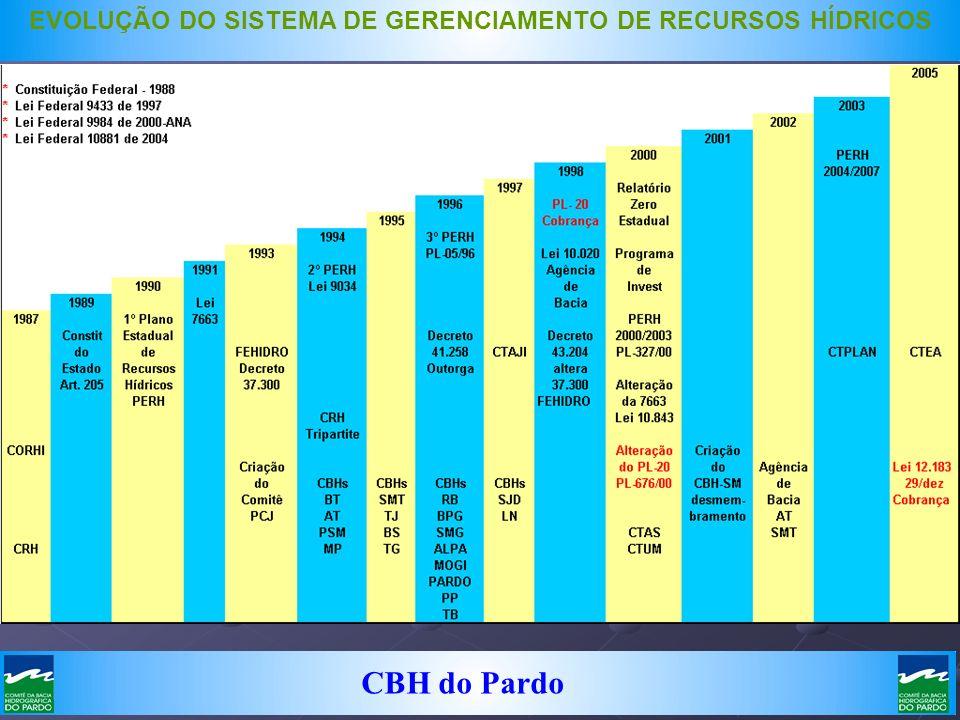 EVOLUÇÃO DO SISTEMA DE GERENCIAMENTO DE RECURSOS HÍDRICOS