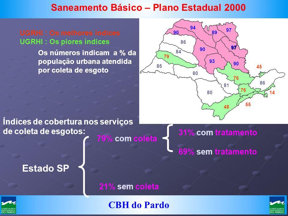 Saneamento Básico – Plano Estadual 2000