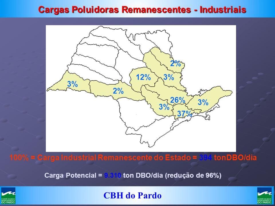 Cargas Poluidoras Remanescentes - Industriais