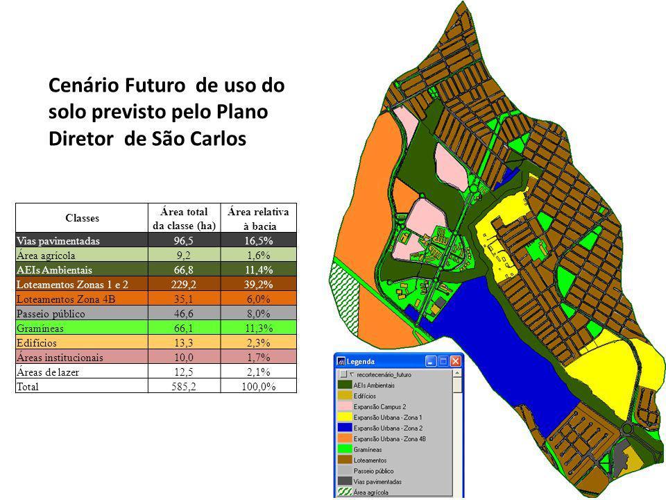 Cenário Futuro de uso do solo previsto pelo Plano Diretor de São Carlos