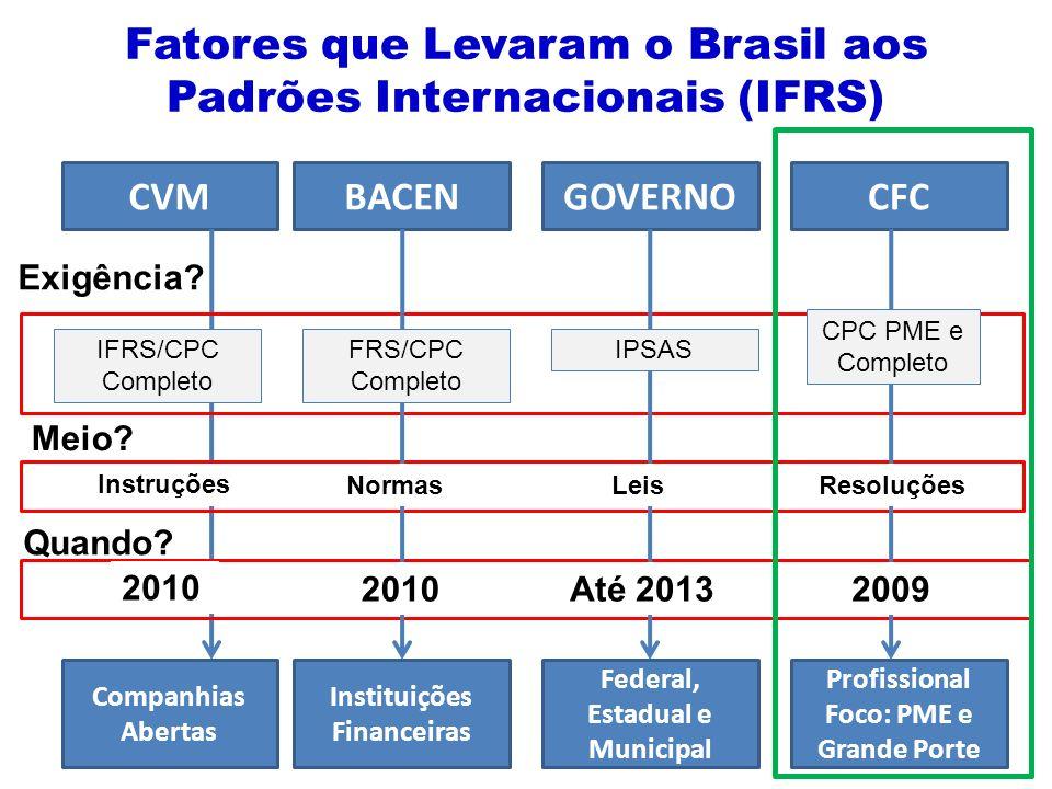 Fatores que Levaram o Brasil aos Padrões Internacionais (IFRS)