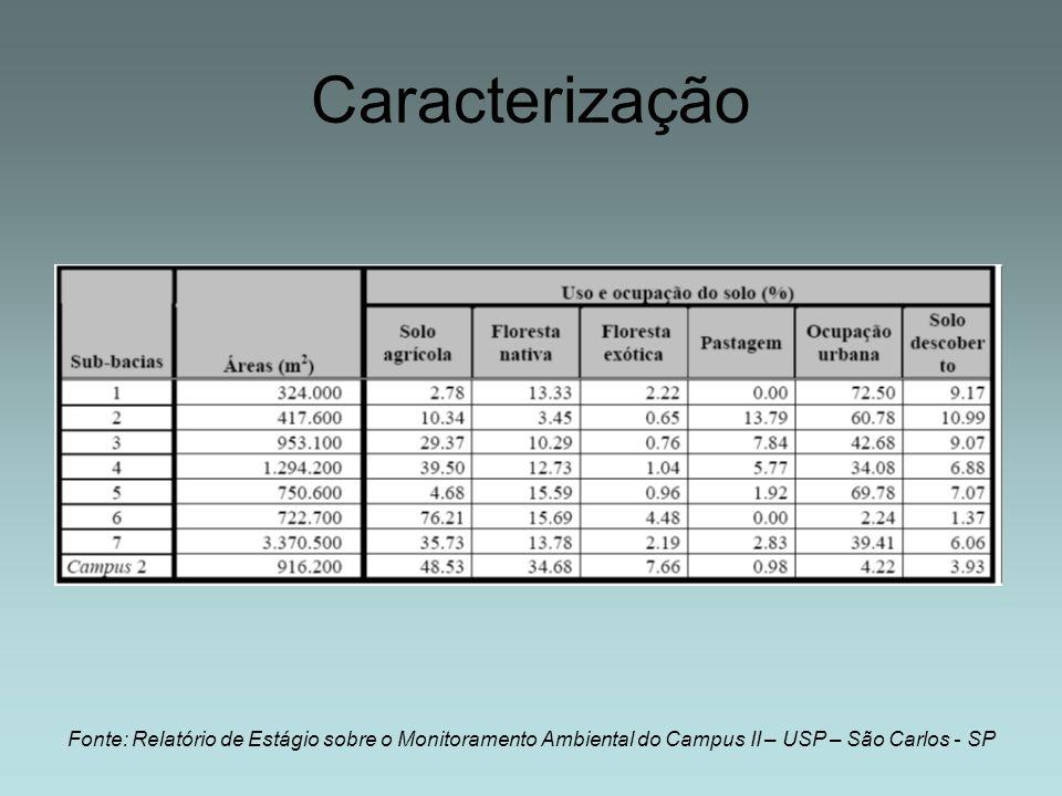 Caracterização Fonte: Relatório de Estágio sobre o Monitoramento Ambiental do Campus II – USP – São Carlos - SP.