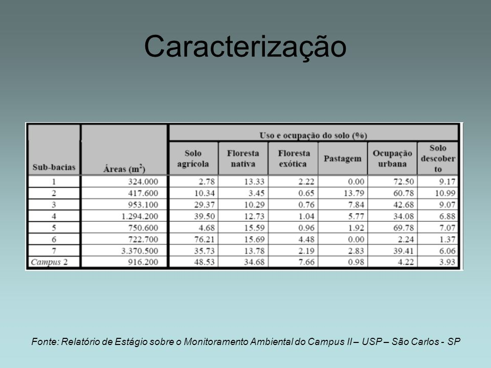 CaracterizaçãoFonte: Relatório de Estágio sobre o Monitoramento Ambiental do Campus II – USP – São Carlos - SP.