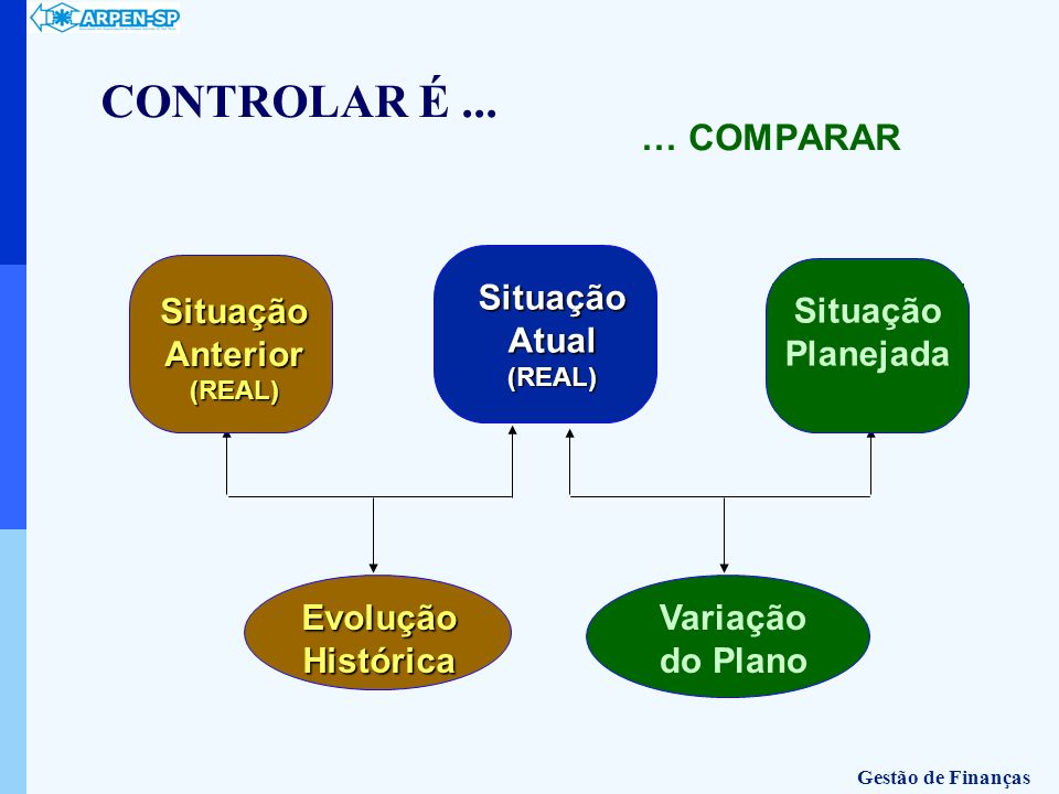 CONTROLAR É ... … COMPARAR Variação do Plano Evolução Histórica