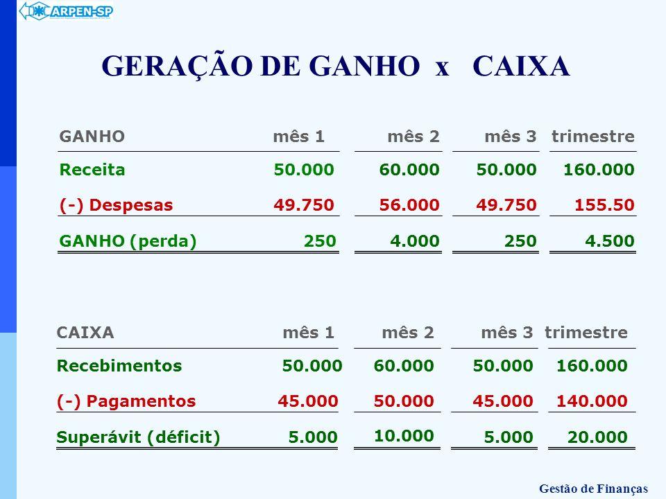 GERAÇÃO DE GANHO x CAIXA