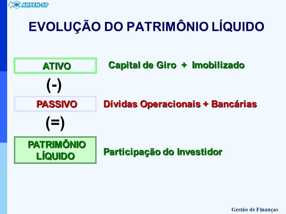 EVOLUÇÃO DO PATRIMÔNIO LÍQUIDO