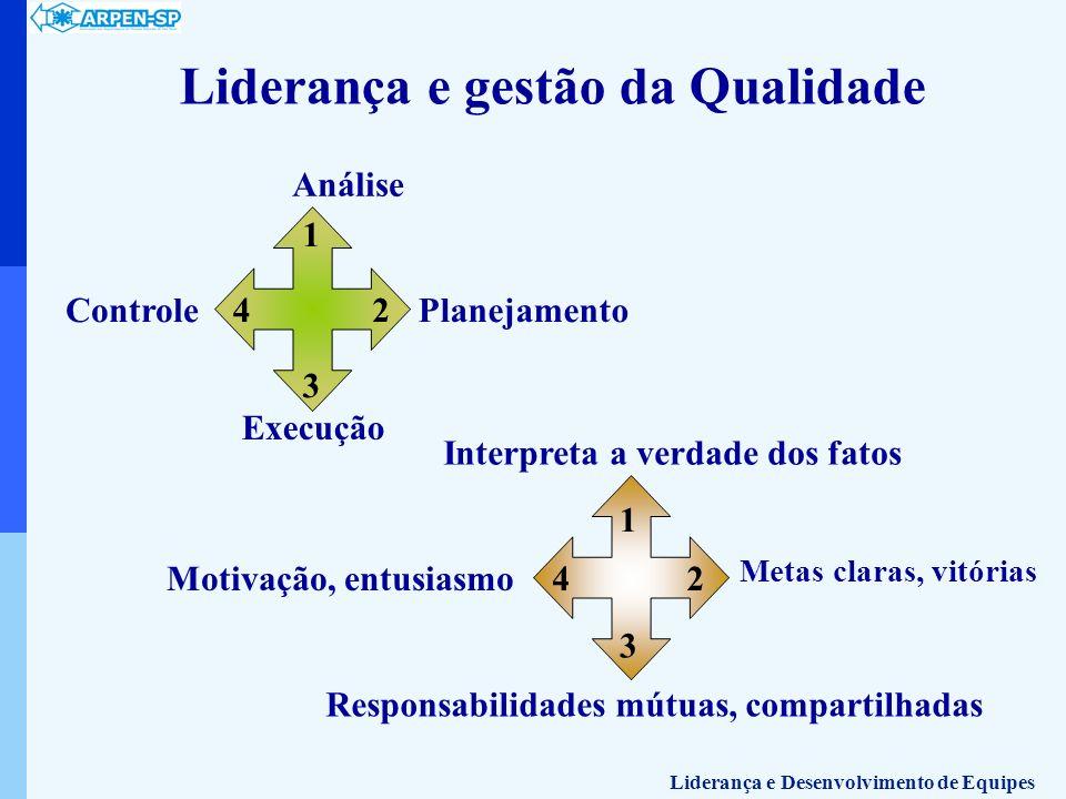 Liderança e gestão da Qualidade