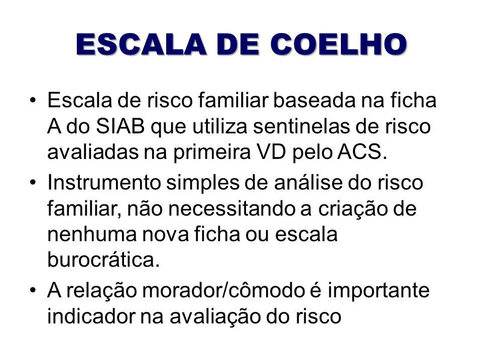 ESCALA DE COELHO Escala de risco familiar baseada na ficha A do SIAB que utiliza sentinelas de risco avaliadas na primeira VD pelo ACS.
