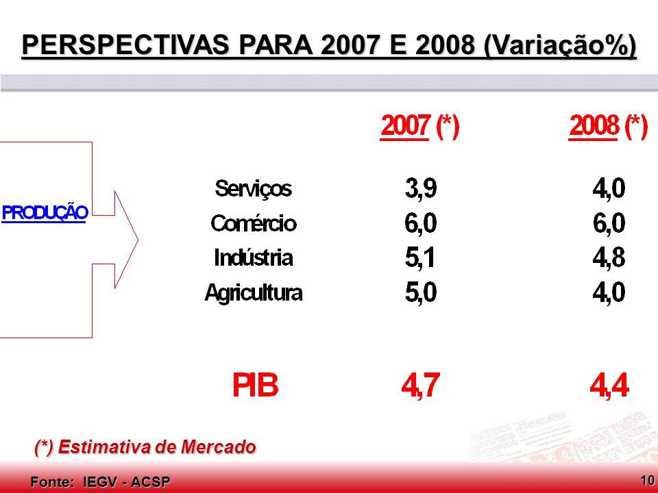 PERSPECTIVAS PARA 2007 E 2008 (Variação%)
