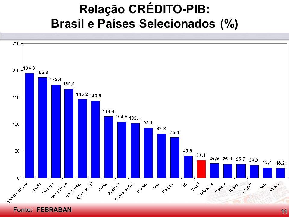 Brasil e Países Selecionados (%)