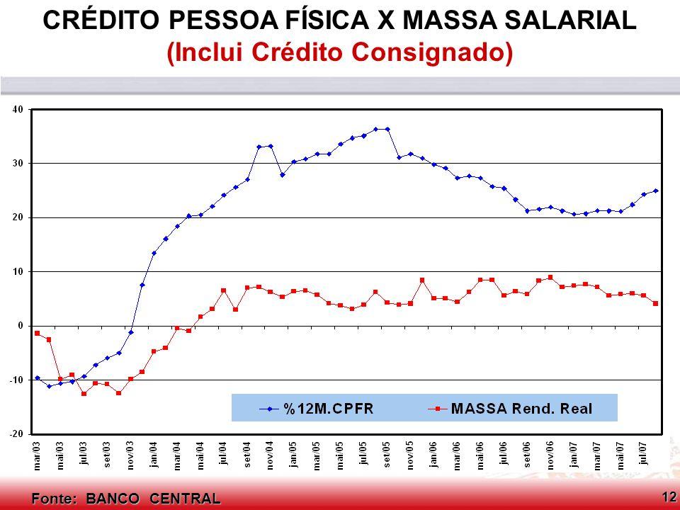 CRÉDITO PESSOA FÍSICA X MASSA SALARIAL (Inclui Crédito Consignado)
