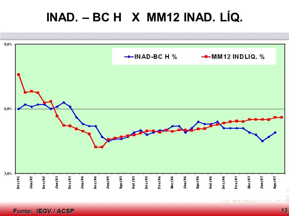 INAD. – BC H X MM12 INAD. LÍQ. Fonte: IEGV / ACSP 13
