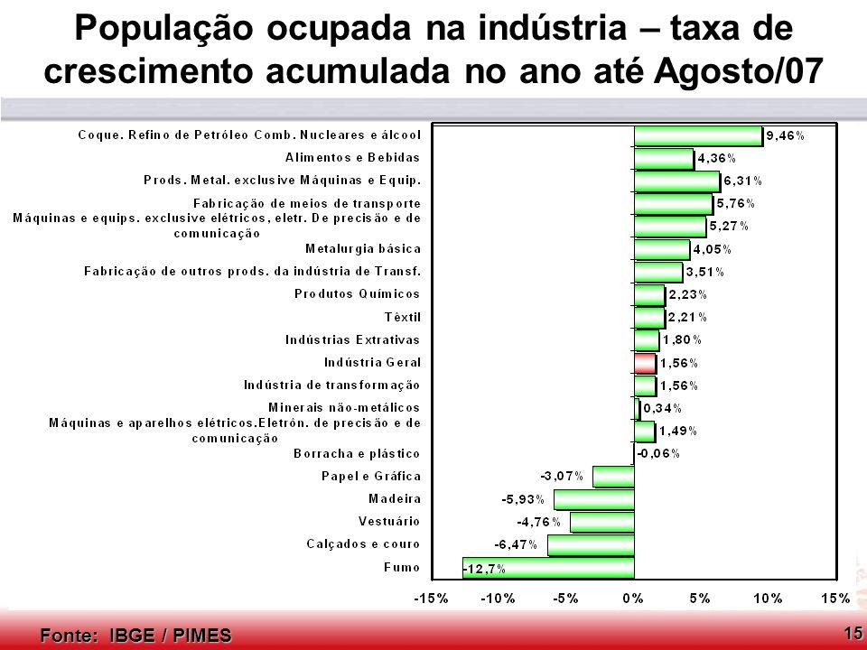 População ocupada na indústria – taxa de crescimento acumulada no ano até Agosto/07