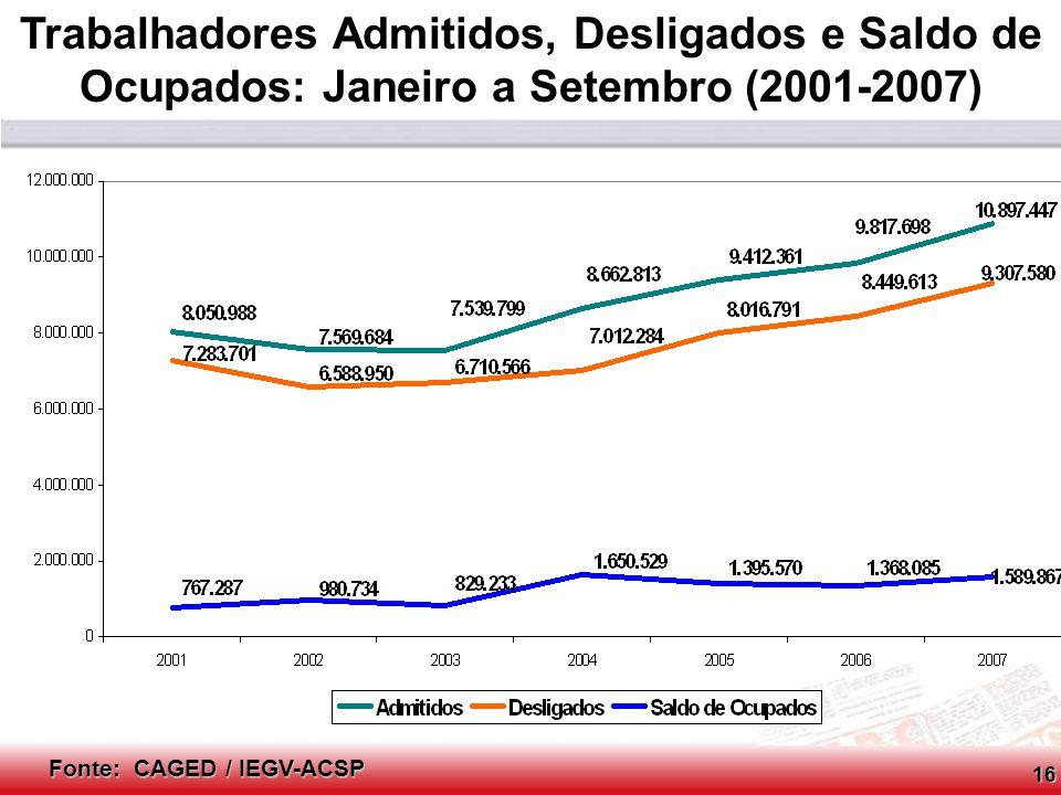 Trabalhadores Admitidos, Desligados e Saldo de Ocupados: Janeiro a Setembro (2001-2007)