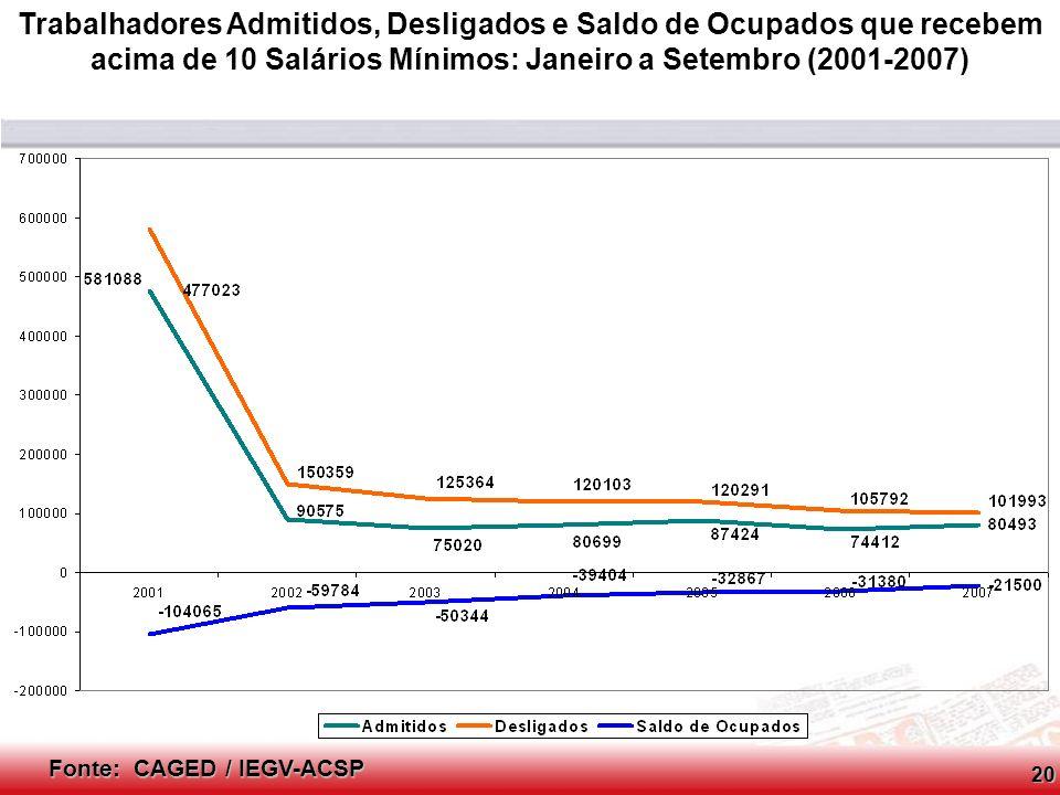 Trabalhadores Admitidos, Desligados e Saldo de Ocupados que recebem acima de 10 Salários Mínimos: Janeiro a Setembro (2001-2007)