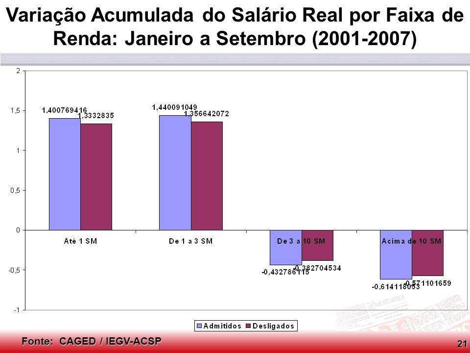 Variação Acumulada do Salário Real por Faixa de Renda: Janeiro a Setembro (2001-2007)