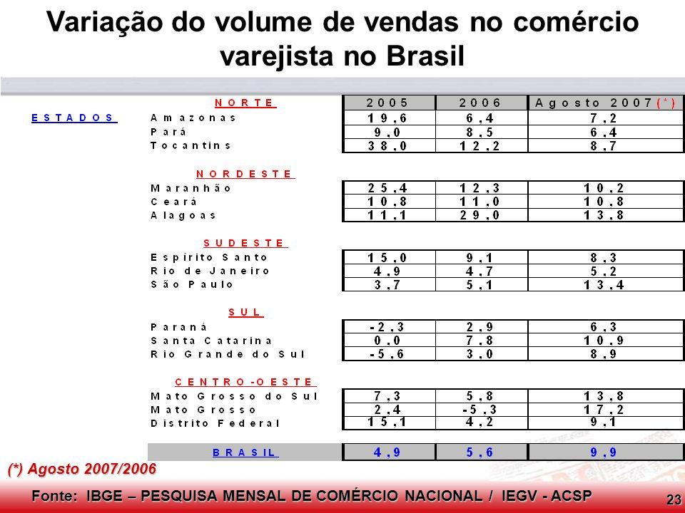 Variação do volume de vendas no comércio varejista no Brasil