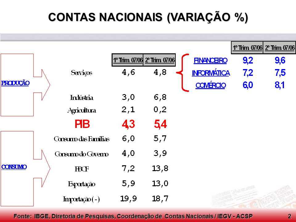 CONTAS NACIONAIS (VARIAÇÃO %)