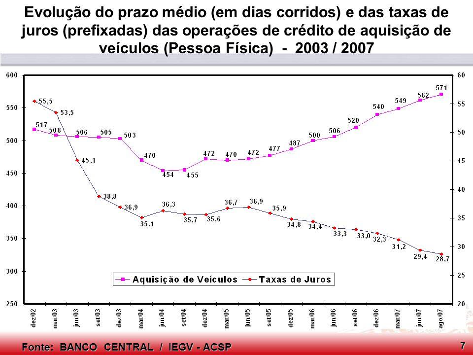 Evolução do prazo médio (em dias corridos) e das taxas de juros (prefixadas) das operações de crédito de aquisição de veículos (Pessoa Física) - 2003 / 2007