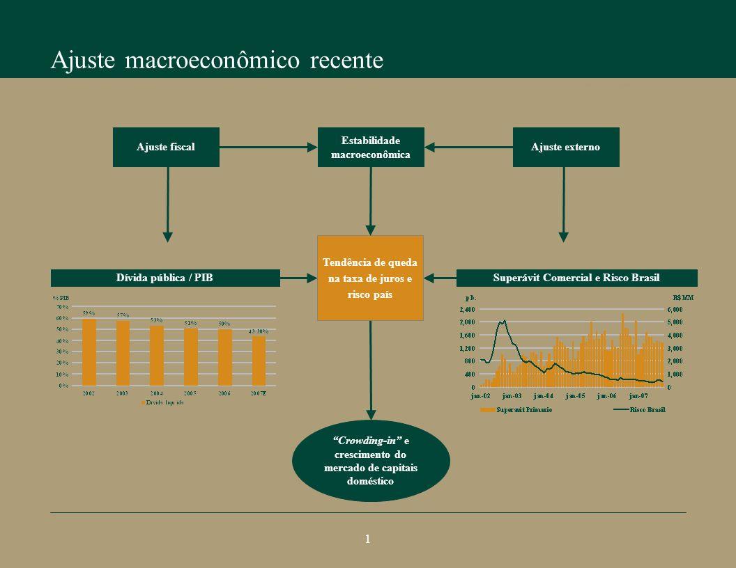 Ajuste macroeconômico recente