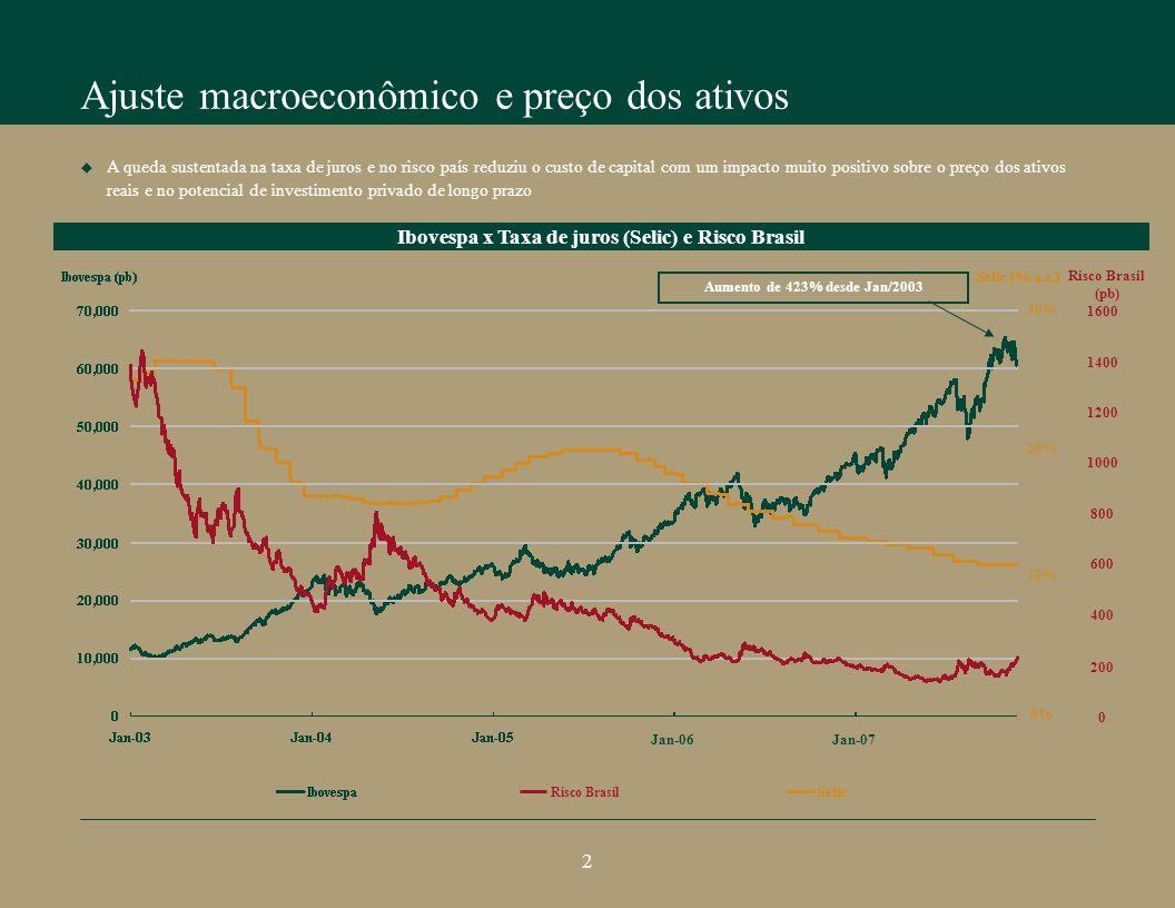 Ajuste macroeconômico e preço dos ativos