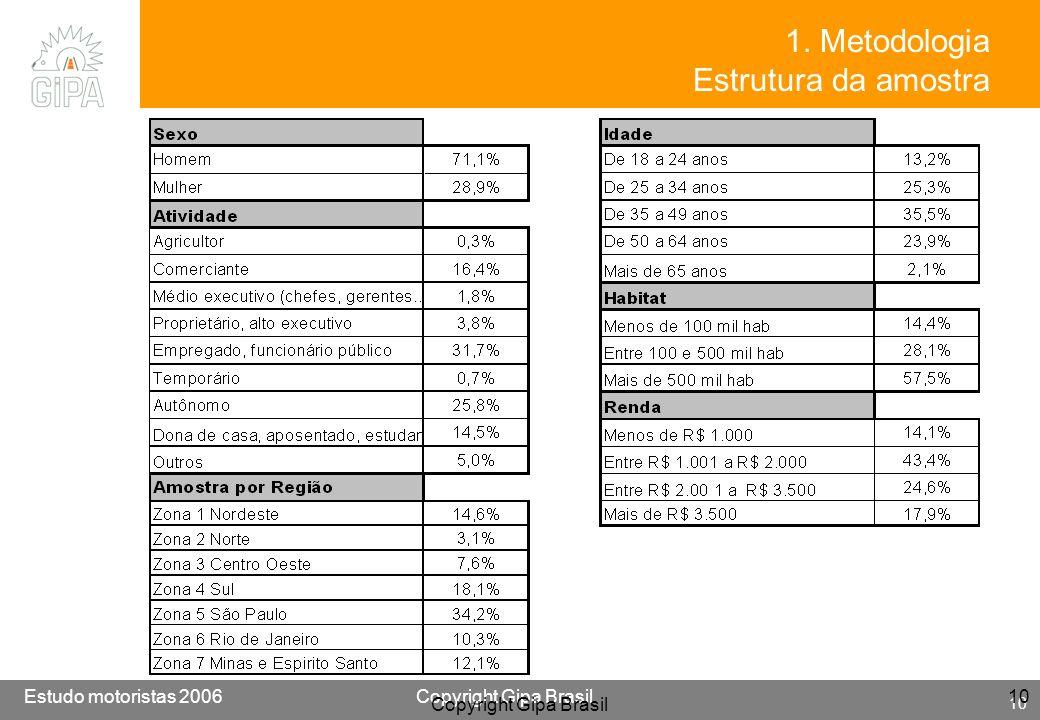 1. Metodologia Estrutura da amostra