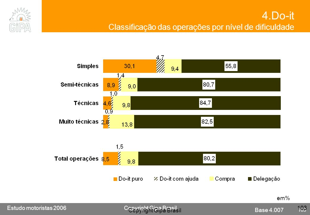 4.Do-it Classificação das operações por nível de dificuldade