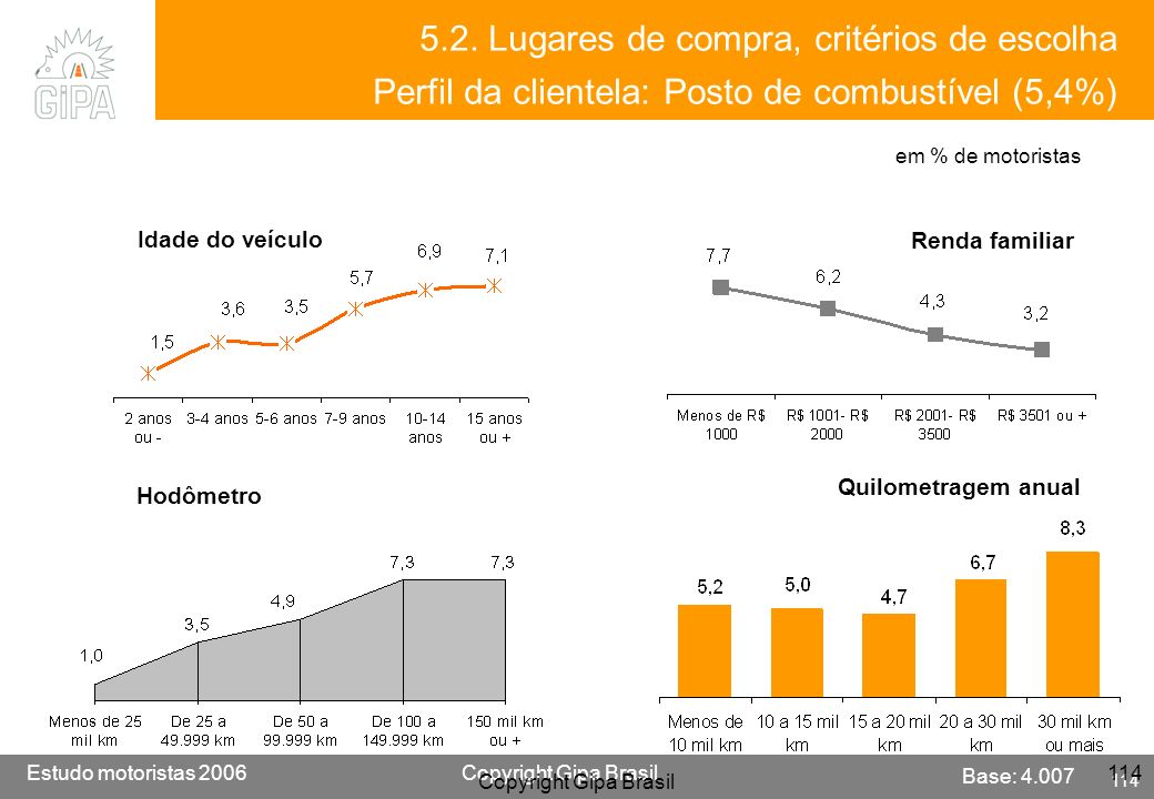 5.2. Lugares de compra, critérios de escolha Perfil da clientela: Posto de combustível (5,4%)