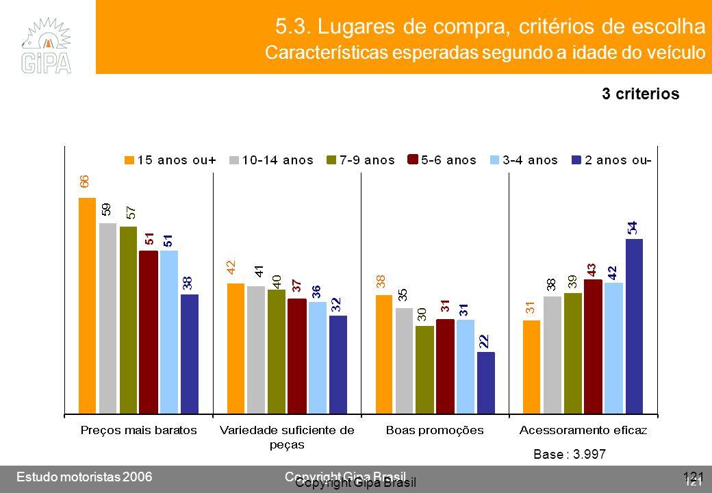 5.3. Lugares de compra, critérios de escolha Características esperadas segundo a idade do veículo