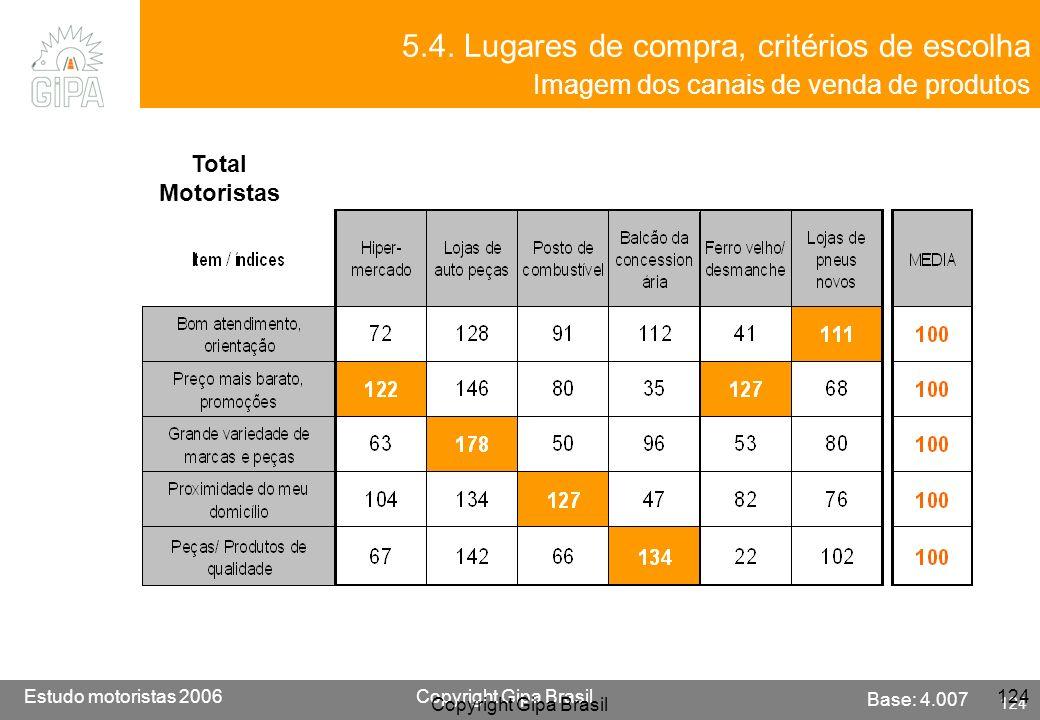 5.4. Lugares de compra, critérios de escolha Imagem dos canais de venda de produtos